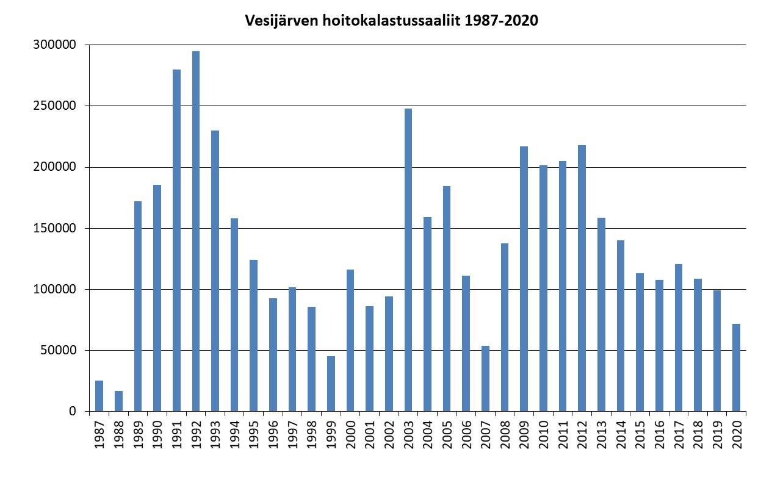Vesijärven hoitokalastussaaliit 1987-2020